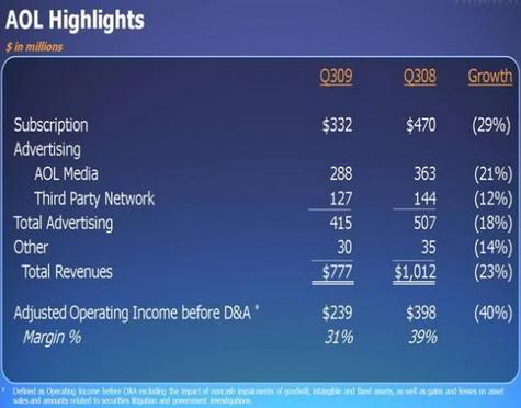 AOL earnings call figures, Nov. 2009