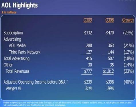 AOL earnings call figures, Nov. 2009
