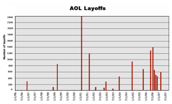 Complete AOL Layoff Chart